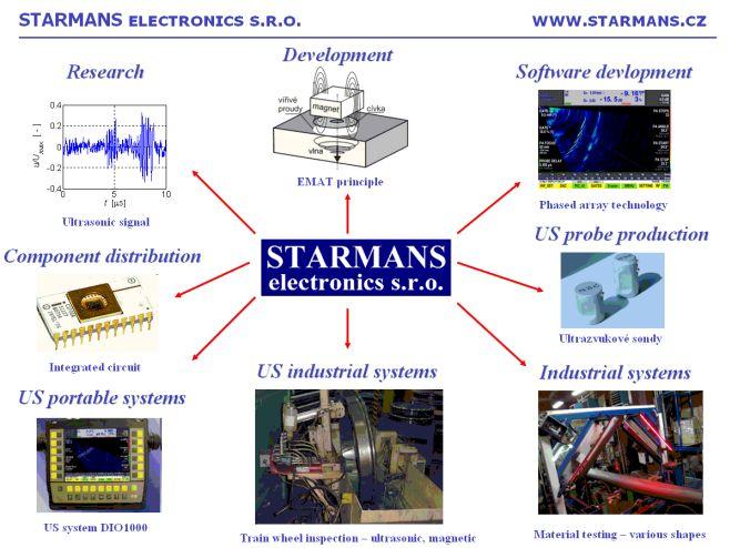 STARMANS electronics vývoj